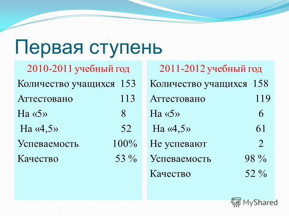 Первая ступень 2010-2011 учебный год Количество учащихся 153 Аттестовано 113 На «5» 8 На «4,5» 52 Успеваемость 100% Качество 53 % 2011-2012 учебный год Количество учащихся 158 Аттестовано 119 На «5» 6 На «4,5» 61 Не успевают 2 Успеваемость 98 % Качес
