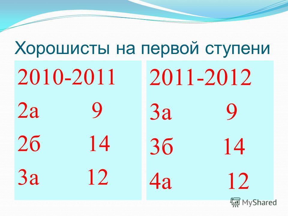 Хорошисты на первой ступени 2010-2011 2а 9 2б 14 3а 12 2011-2012 3а 9 3б 14 4а 12