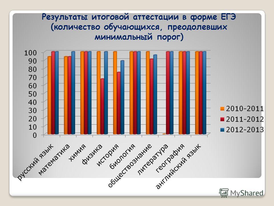 Результаты итоговой аттестации в форме ЕГЭ (количество обучающихся, преодолевших минимальный порог)