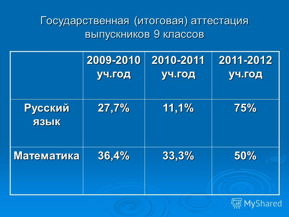 Государственная (итоговая) аттестация выпускников 9 классов 2009-2010 уч.год 2010-2011 уч.год 2011-2012 уч.год Русский язык 27,7%11,1%75% Математика36,4%33,3%50%
