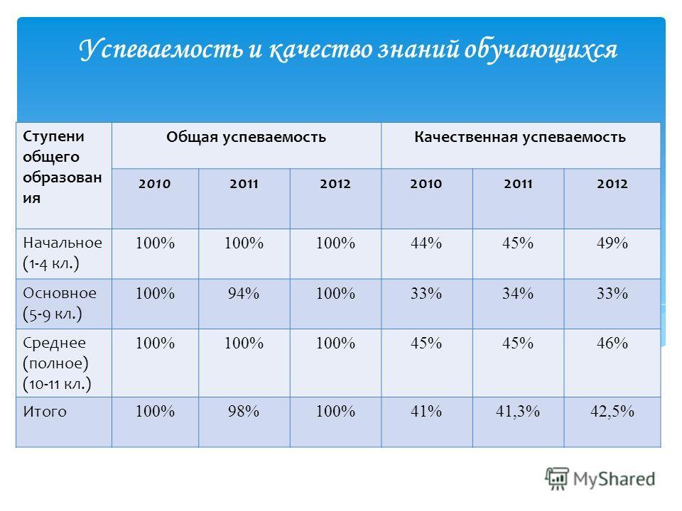 Успеваемость и качество знаний обучающихся Ступени общего образован ия Общая успеваемостьКачественная успеваемость 201020112012201020112012 Начальное (1-4 кл.) 100% 44%45%49% Основное (5-9 кл.) 100%94%100%33%34%33% Среднее (полное) (10-11 кл.) 100% 4