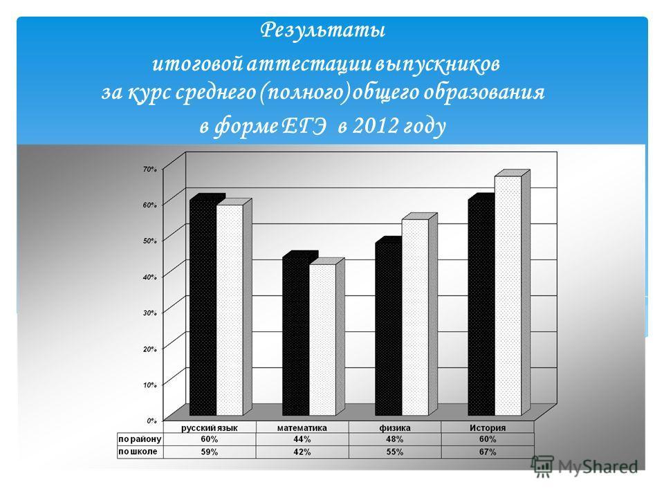 Результаты итоговой аттестации выпускников за курс среднего (полного) общего образования в форме ЕГЭ в 2012 году