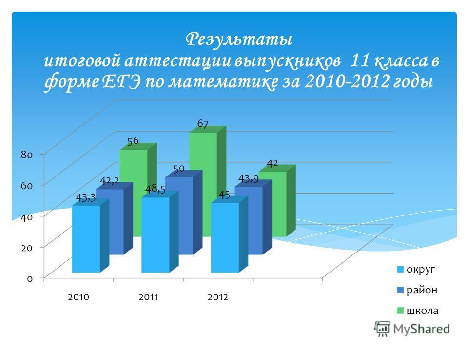 Результаты итоговой аттестации выпускников 11 класса в форме ЕГЭ по математике за 2010-2012 годы