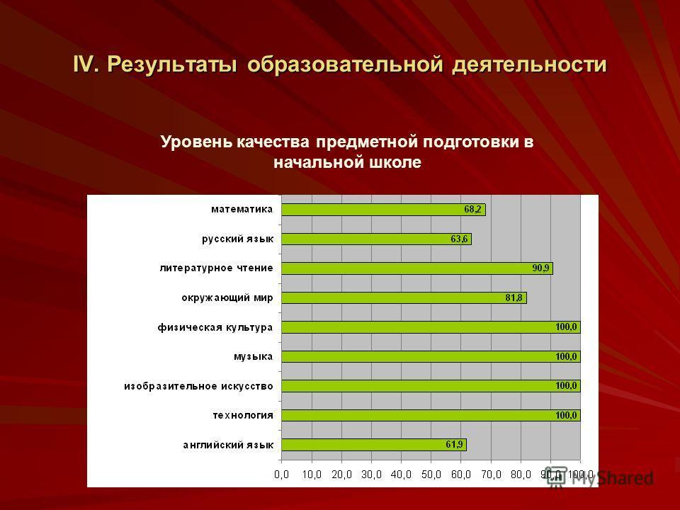 IV. Результаты образовательной деятельности Уровень качества предметной подготовки в начальной школе