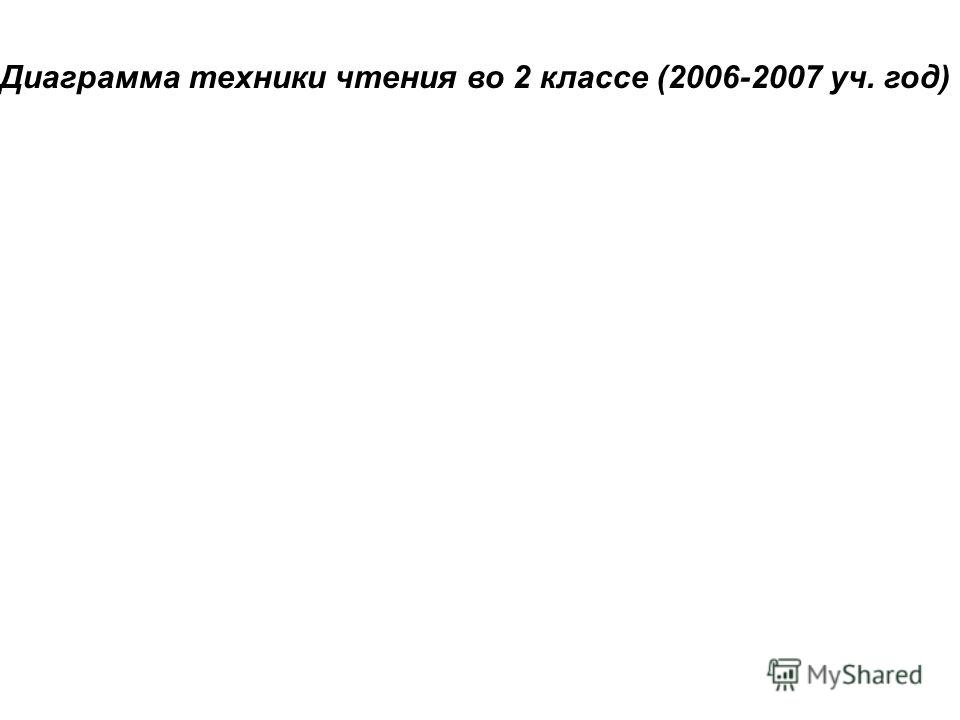 Диаграмма техники чтения во 2 классе (2006-2007 уч. год)