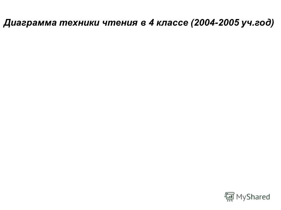Диаграмма техники чтения в 4 классе (2004-2005 уч.год)