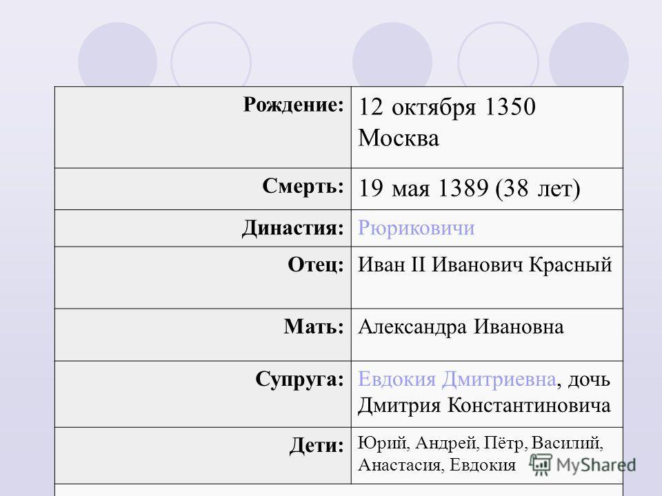 Династия:Рюриковичи