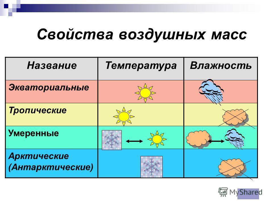 Свойства воздушных масс НазваниеТемператураВлажность Экваториальные Тропические Умеренные Арктические (Антарктические)