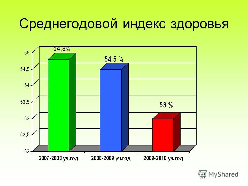 Среднегодовой индекс здоровья