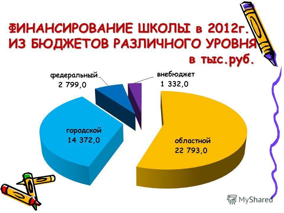 ФИНАНСИРОВАНИЕ ШКОЛЫ в 2012г. ИЗ БЮДЖЕТОВ РАЗЛИЧНОГО УРОВНЯ в тыс.руб. в тыс.руб.