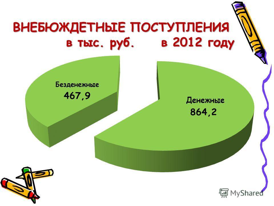ВНЕБЮЖДЕТНЫЕ ПОСТУПЛЕНИЯ ВНЕБЮЖДЕТНЫЕ ПОСТУПЛЕНИЯ в тыс. руб. в 2012 году в тыс. руб. в 2012 году