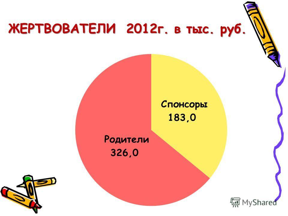 ЖЕРТВОВАТЕЛИ 2012г. в тыс. руб.