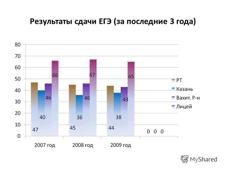 Результаты сдачи ЕГЭ (за последние 3 года)