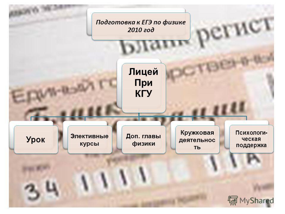 Лицей При КГУ Урок Элективные курсы Доп. главы физики Кружковая деятельнос ть Психологи- ческая поддержка Подготовка к ЕГЭ по физике 2010 год