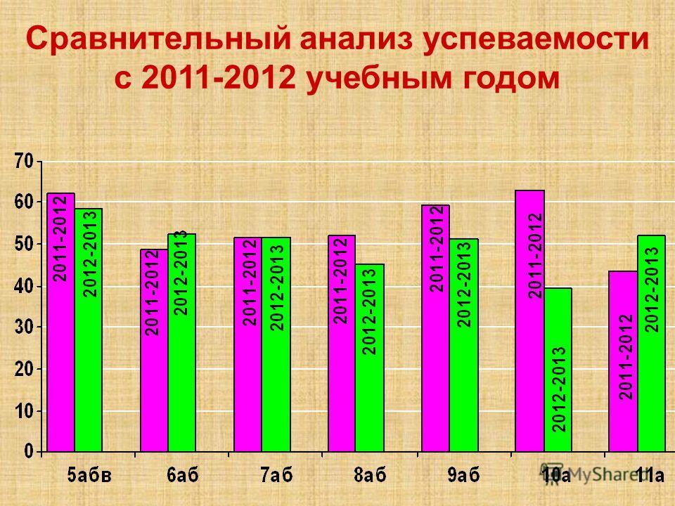 Сравнительный анализ успеваемости с 2011-2012 учебным годом