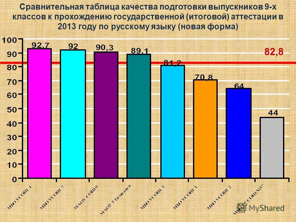 Сравнительная таблица качества подготовки выпускников 9-х классов к прохождению государственной (итоговой) аттестации в 2013 году по русскому языку (новая форма) 82,8