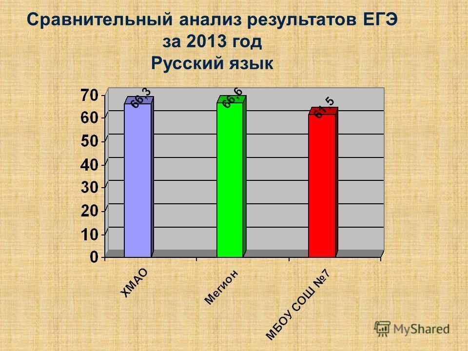 Сравнительный анализ результатов ЕГЭ за 2013 год Русский язык