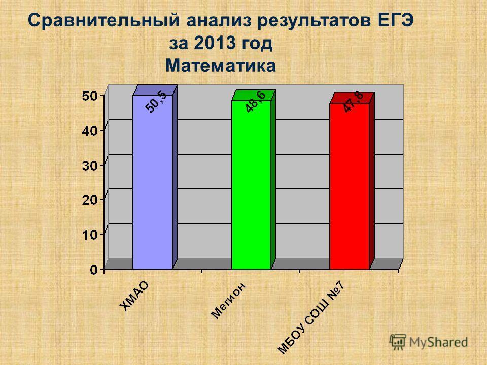 Сравнительный анализ результатов ЕГЭ за 2013 год Математика