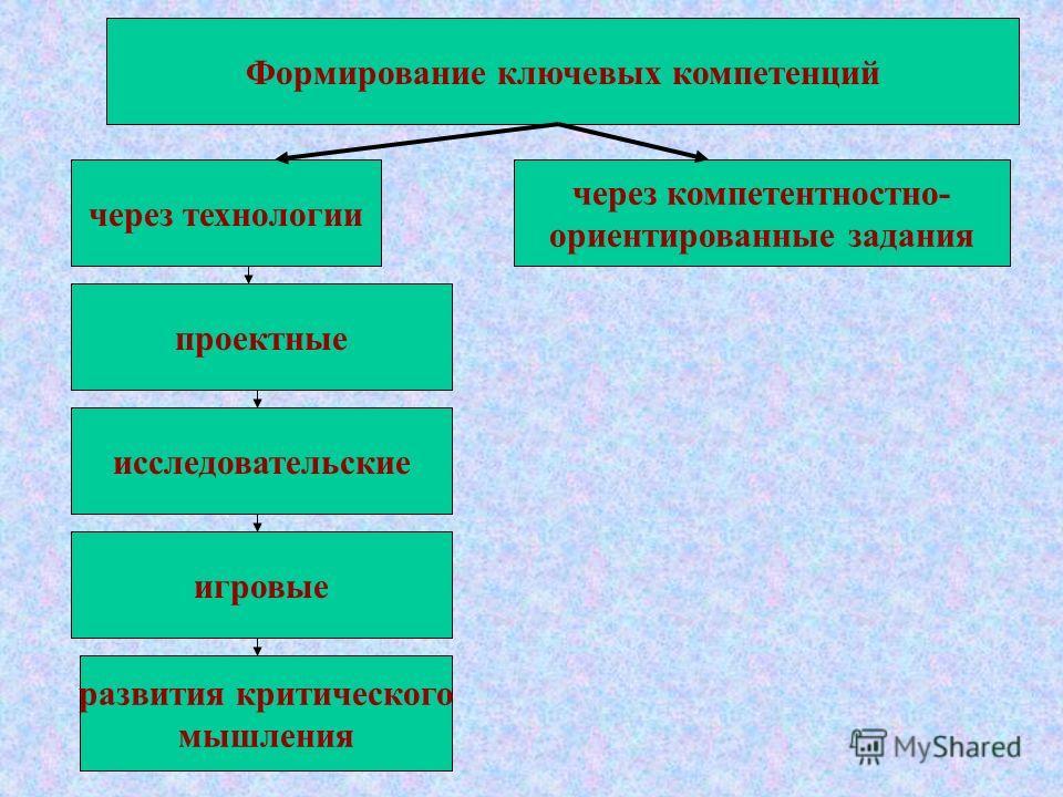 через технологии проектные исследовательские игровые развития критического мышления через компетентностно- ориентированные задания Формирование ключевых компетенций