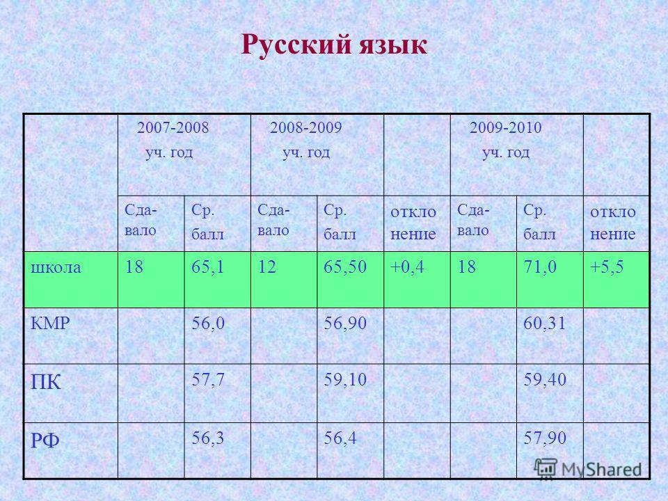 Русский язык 2007-2008 уч. год 2008-2009 уч. год 2009-2010 уч. год Сда- вало Ср. балл Сда- вало Ср. балл откло нение Сда- вало Ср. балл откло нение школа1865,11265,50+0,41871,0+5,5 КМР56,056,9060,31 ПК 57,759,1059,40 РФ 56,356,457,90