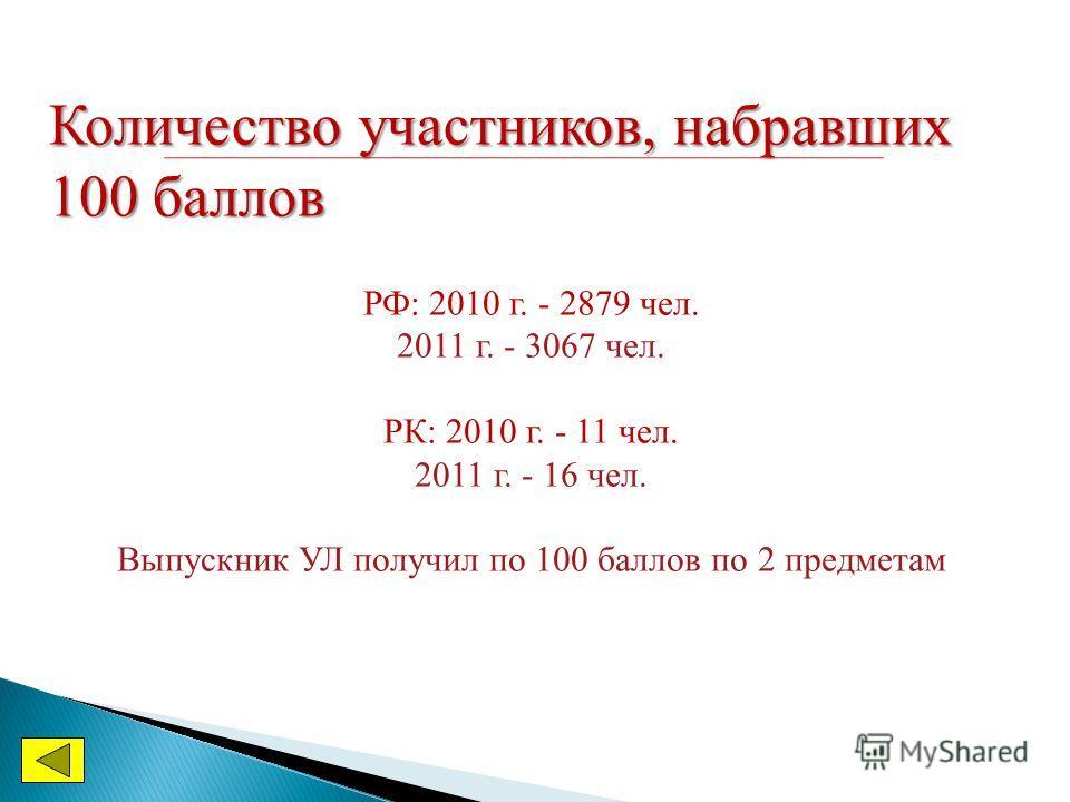 Количество участников, набравших 100 баллов РФ: 2010 г. - 2879 чел. 2011 г. - 3067 чел. РК: 2010 г. - 11 чел. 2011 г. - 16 чел. Выпускник УЛ получил по 100 баллов по 2 предметам