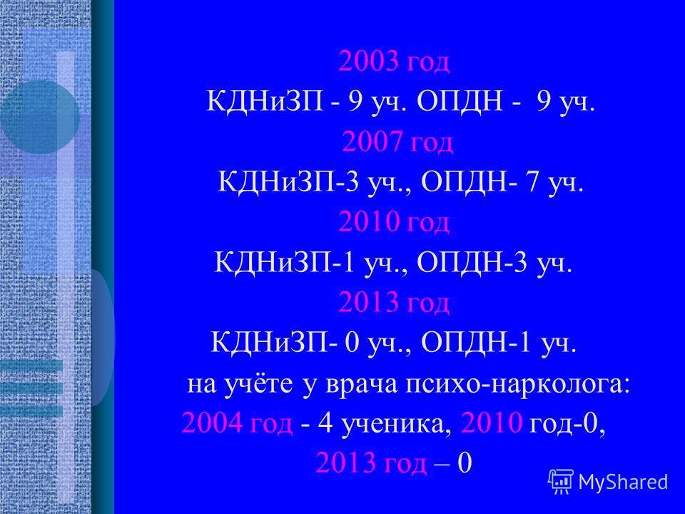 2003 год КДНиЗП - 9 уч. ОПДН - 9 уч. 2007 год КДНиЗП-3 уч., ОПДН- 7 уч. 2010 год КДНиЗП-1 уч., ОПДН-3 уч. 2013 год КДНиЗП- 0 уч., ОПДН-1 уч. на учёте у врача психо-нарколога: 2004 год - 4 ученика, 2010 год-0, 2013 год – 0