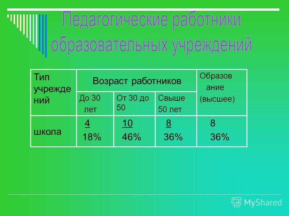 Тип учрежде ний Возраст работников Образов ание (высшее) До 30 лет От 30 до 50 Свыше 50 лет школа 4 18% 10 46% 8 36% 8 36%