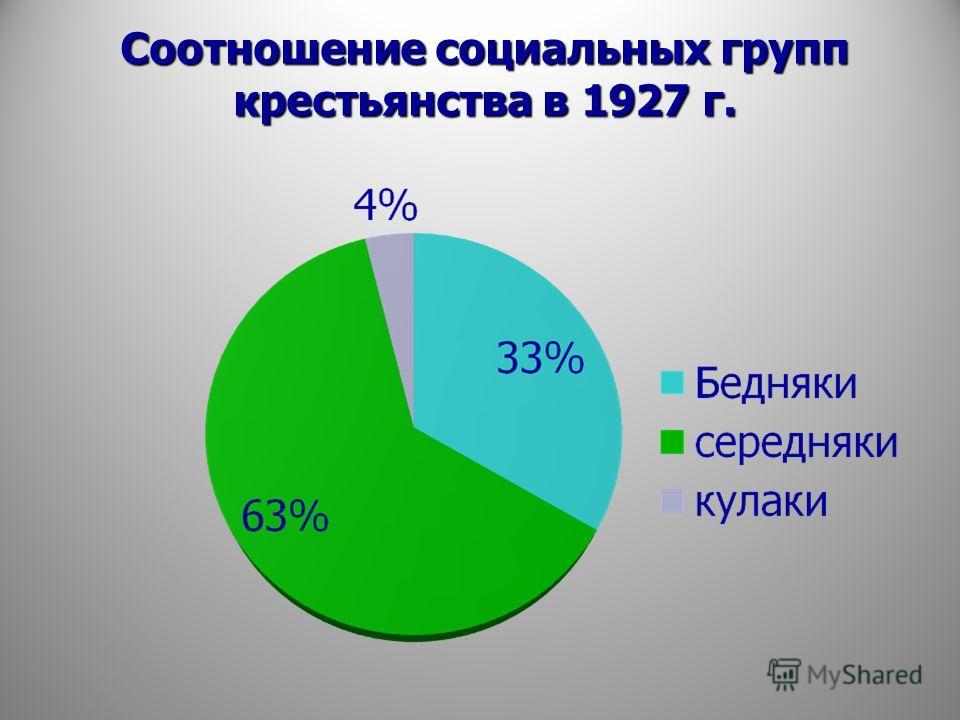 Соотношение социальных групп крестьянства в 1927 г.
