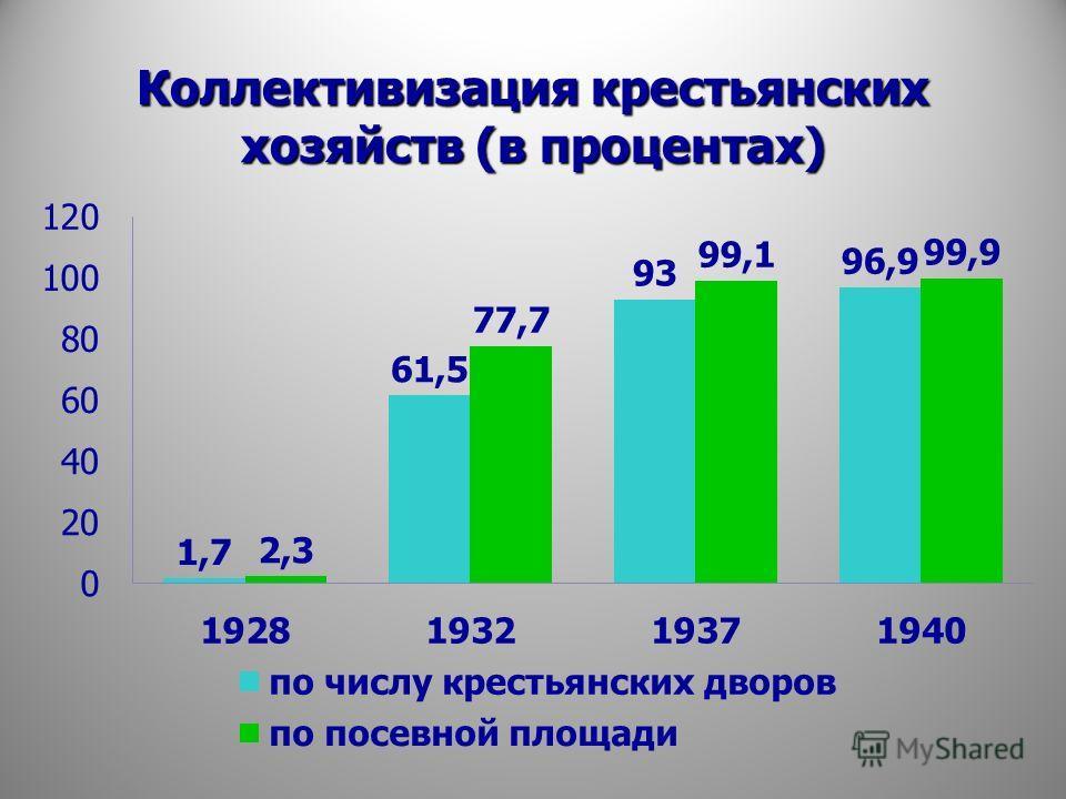 Коллективизация крестьянских хозяйств (в процентах)