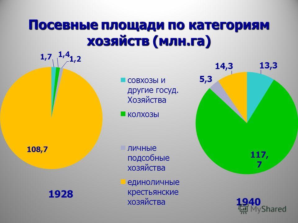 Посевные площади по категориям хозяйств (млн.га)