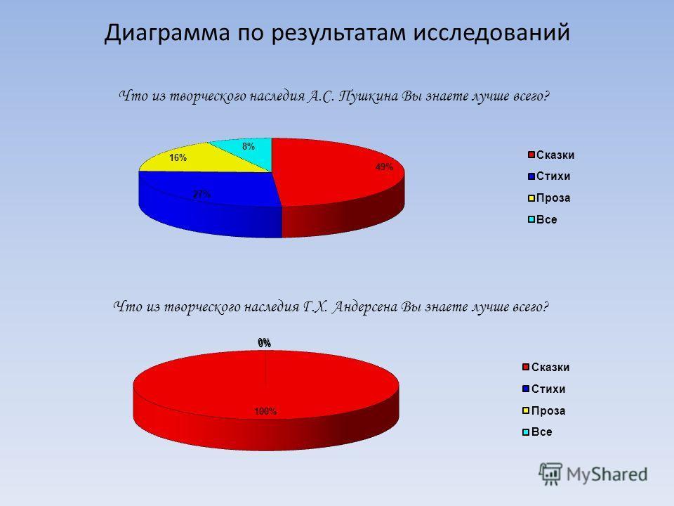 Диаграмма по результатам исследований