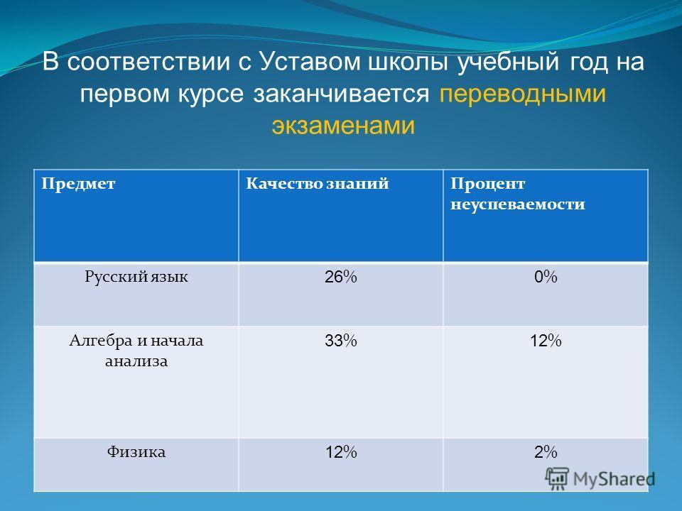 ПредметКачество знанийПроцент неуспеваемости Русский язык 26 % 0%0% Алгебра и начала анализа 33 % 12 % Физика 12 % 2%2% В соответствии с Уставом школы учебный год на первом курсе заканчивается переводными экзаменами