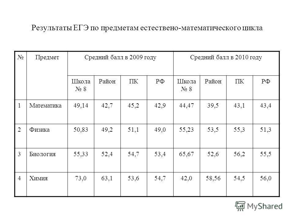 Результаты ЕГЭ по предметам естествено-математического цикла ПредметСредний балл в 2009 годуСредний балл в 2010 году Школа 8 РайонПКРФШкола 8 РайонПКРФ 1Математика49,1442,745,242,944,4739,543,143,4 2Физика50,8349,251,149,055,2353,555,351,3 3Биология5