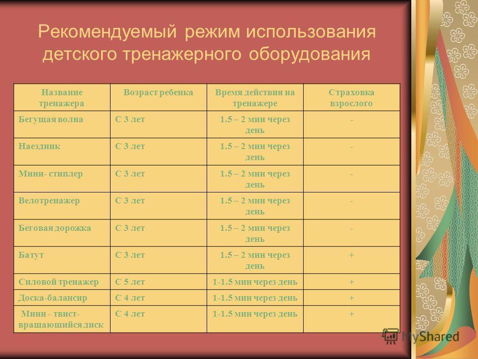 Рекомендуемый режим использования детского тренажерного оборудования Название тренажера Возраст ребенкаВремя действия на тренажере Страховка взрослого Бегущая волнаС 3 лет1.5 – 2 мин через день - НаездникС 3 лет1.5 – 2 мин через день - Мини- стиплерС