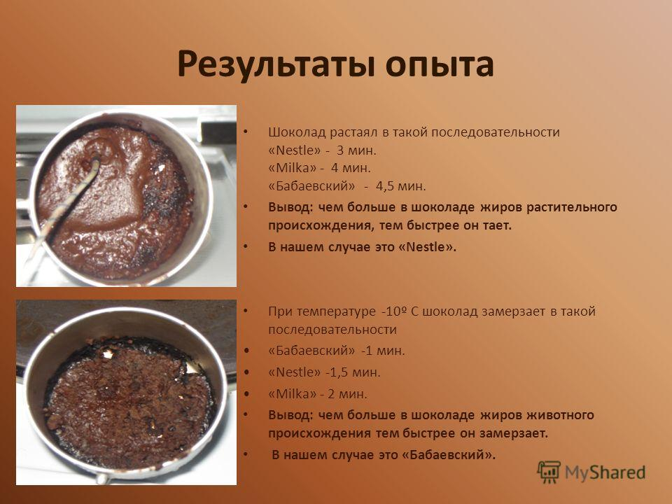 Результаты опыта Шоколад растаял в такой последовательности «Nestle» - 3 мин. «Milka» - 4 мин. «Бабаевский» - 4,5 мин. Вывод: чем больше в шоколаде жиров растительного происхождения, тем быстрее он тает. В нашем случае это «Nestle». При температуре -