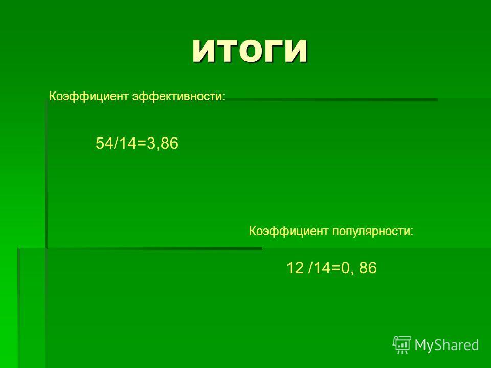 ИТОГИ Коэффициент эффективности: 54/14=3,86 Коэффициент популярности: 12 /14=0, 86