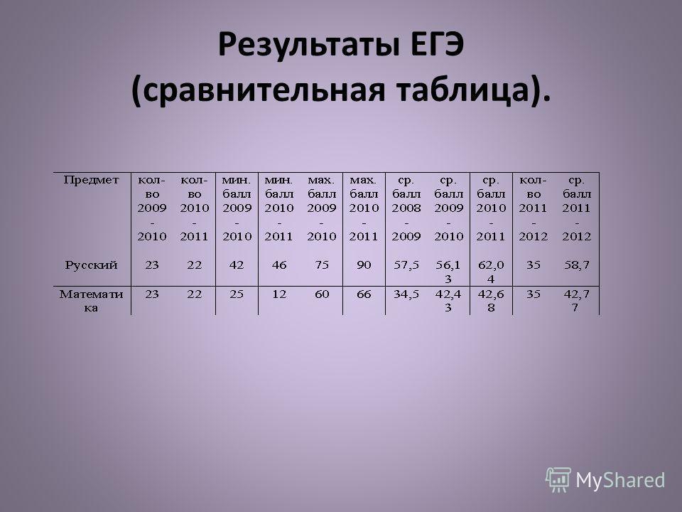 Результаты ЕГЭ (сравнительная таблица).