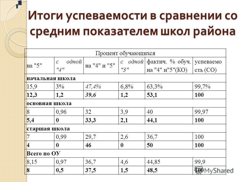 Итоги успеваемости в сравнении со средним показателем школ района Процент обучающихся на