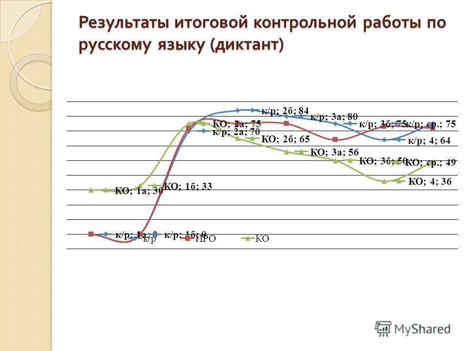 Результаты итоговой контрольной работы по русскому языку ( диктант )