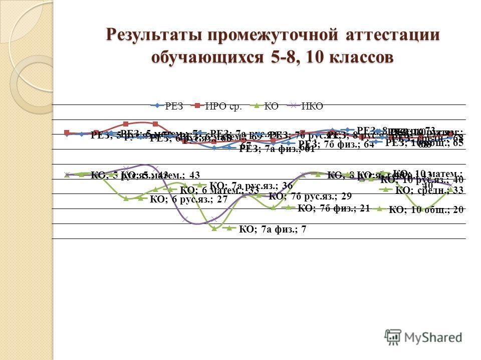 Результаты промежуточной аттестации обучающихся 5-8, 10 классов