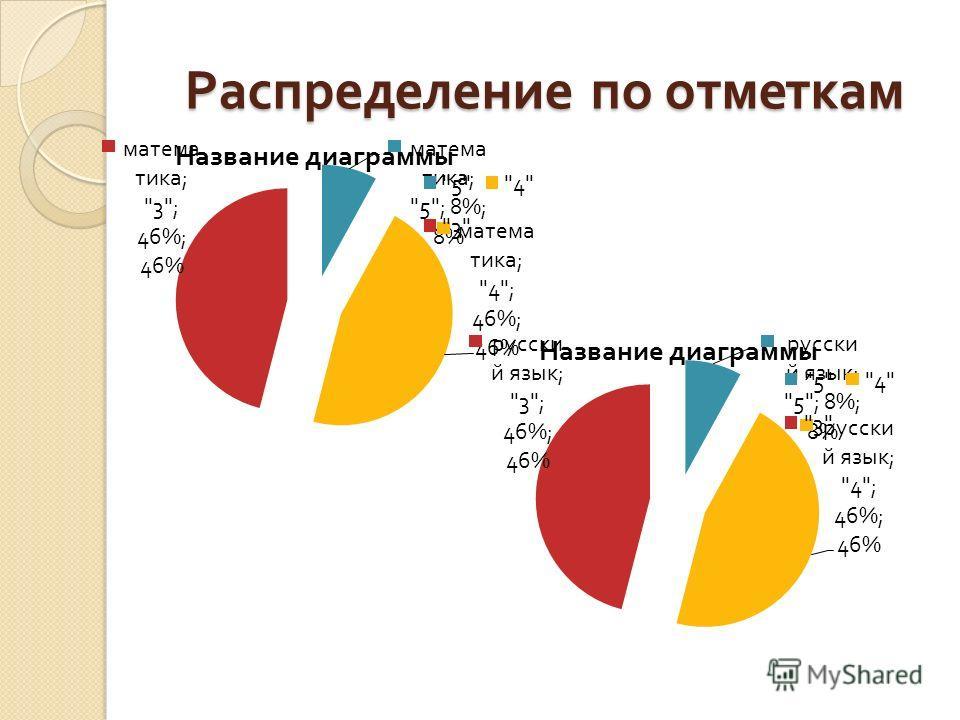 Распределение по отметкам