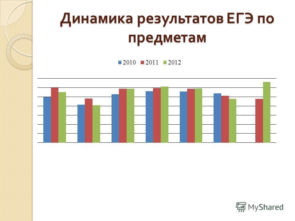 Динамика результатов ЕГЭ по предметам