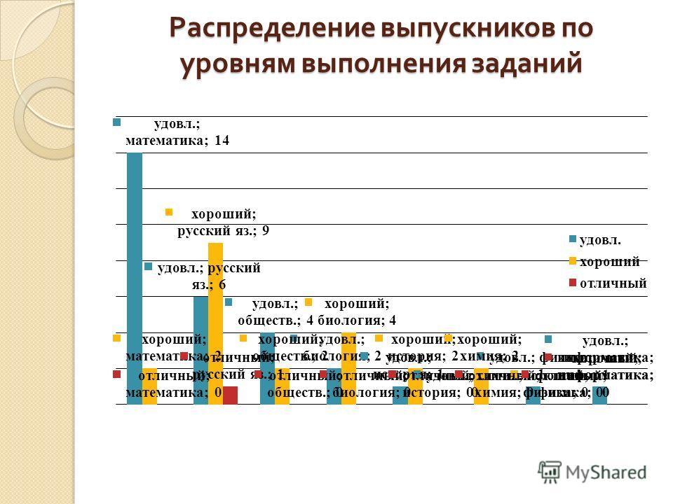Распределение выпускников по уровням выполнения заданий