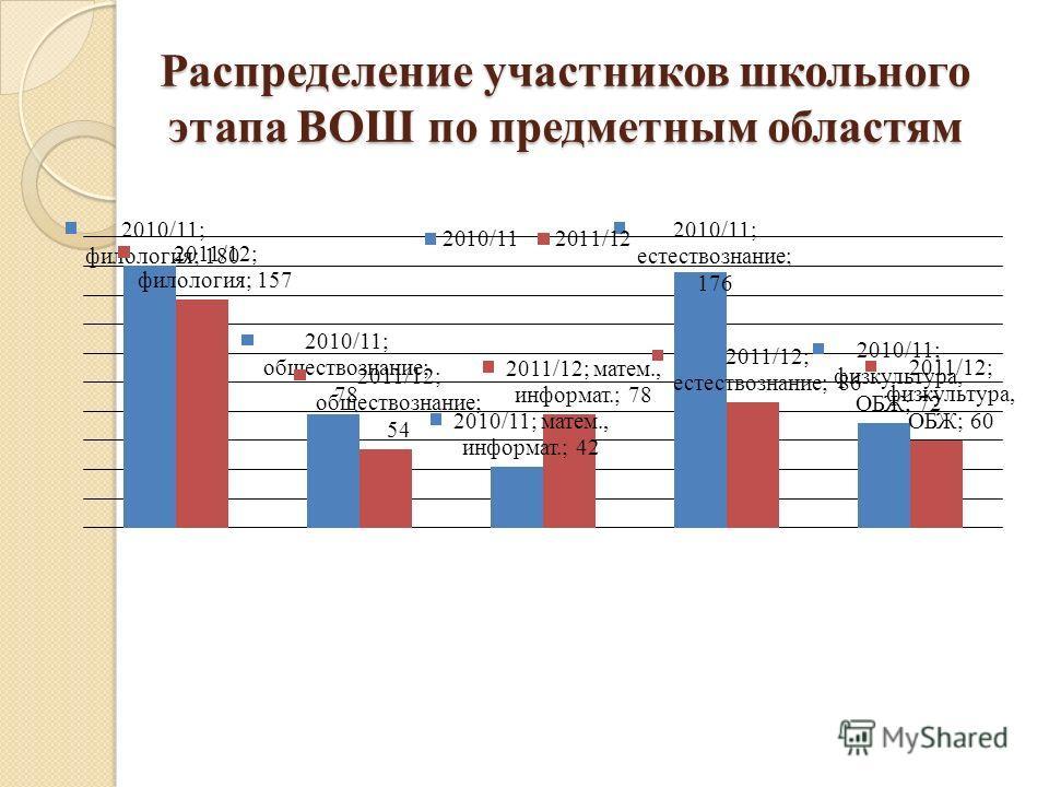 Распределение участников школьного этапа ВОШ по предметным областям