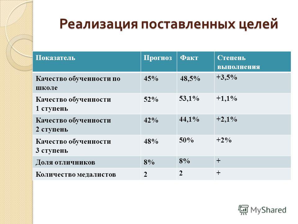 Реализация поставленных целей ПоказательПрогнозФактСтепень выполнения Качество обученности по школе 45%48,5% +3,5% Качество обученности 1 ступень 52% 53,1%+1,1% Качество обученности 2 ступень 42% 44,1%+2,1% Качество обученности 3 ступень 48% 50%+2% Д