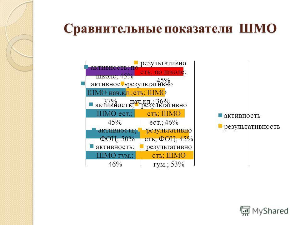 Сравнительные показатели ШМО