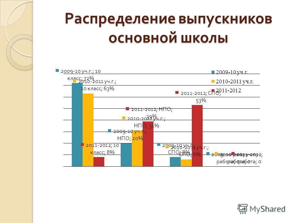 Распределение выпускников основной школы