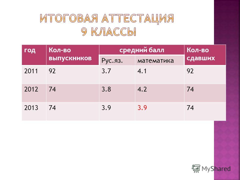 годКол-во выпускников средний баллКол-во сдавших Рус.яз.математика 2011923.74.192 2012743.84.274 2013743.9 74