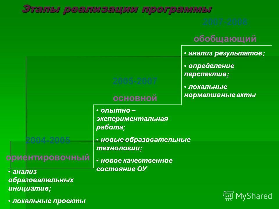 Этапы реализации программы Этапы реализации программы 2004-2005 ориентировочный 2005-2007 основной 2007-2008 обобщающий анализ образовательных инициатив; локальные проекты опытно – экспериментальная работа; новые образовательные технологии; новое кач