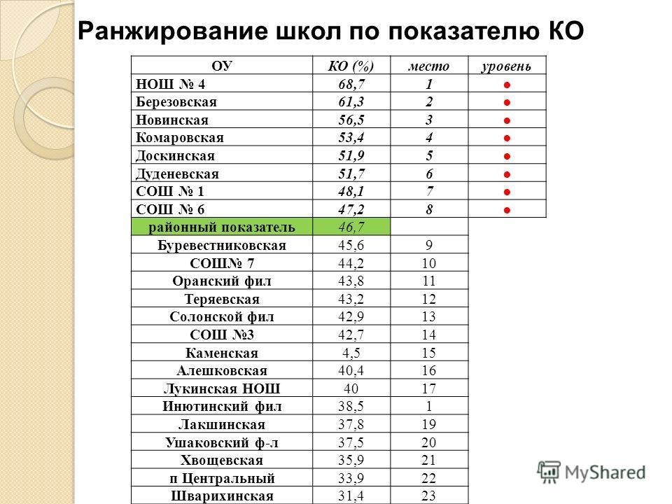 ОУКО (%) местоуровень НОШ 468,7 1 Березовская61,3 2 Новинская56,5 3 Комаровская53,4 4 Доскинская51,9 5 Дуденевская51,7 6 СОШ 148,1 7 СОШ 647,2 8 районный показатель46,7 Буревестниковская45,6 9 СОШ 744,2 10 Оранский фил43,8 11 Теряевская43,2 12 Солонс